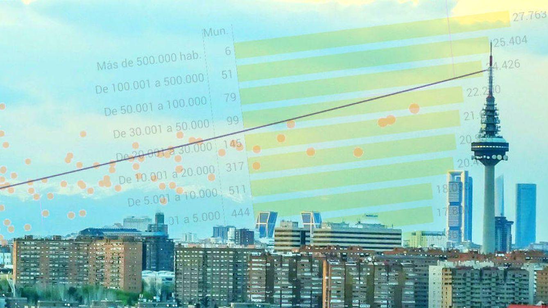 Vivir en Madrid no sale a cuenta: la prima urbana es una de las más bajas del mundo