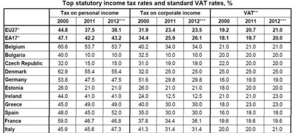 España se convierte en el cuarto país de Europa con impuestos más altos