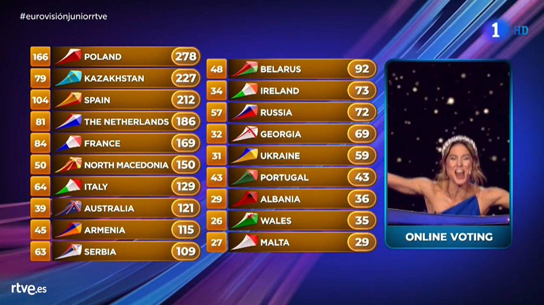 Tabla final de puntuaciones de Eurovisión Junior 2019. (RTVE)