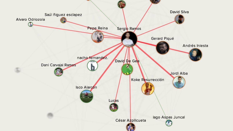 Gráfico relacional de Sergio Ramos
