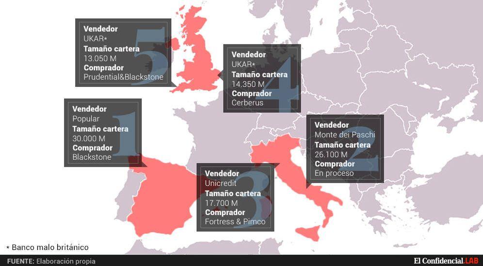 Foto: Las cinco mayores ventas de carteras de activos tóxicos inmobiliarios en Europa desde la recuperación