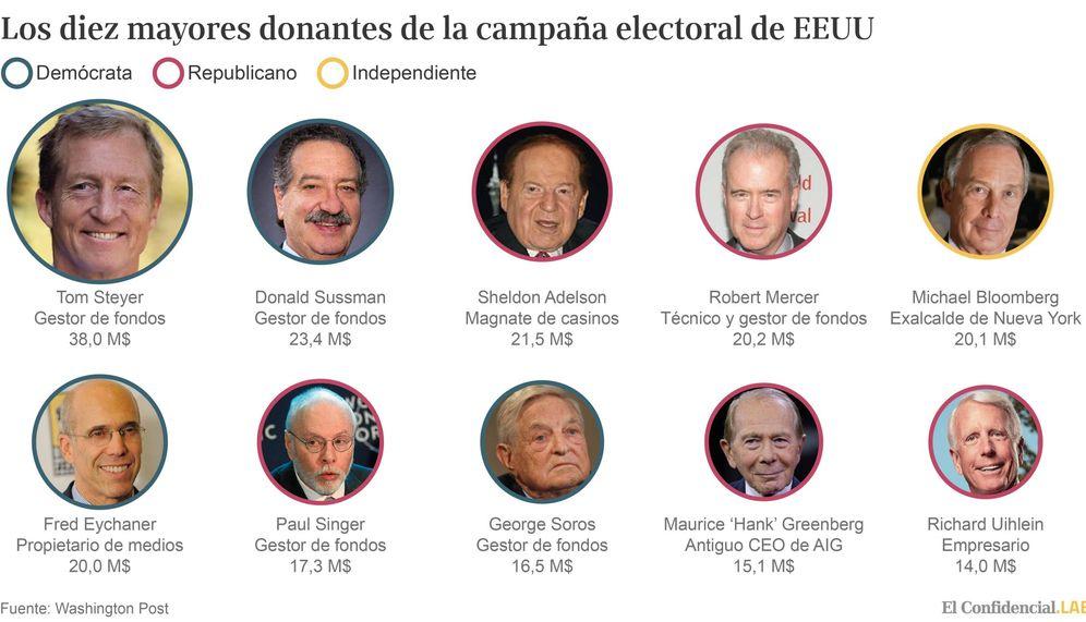 Foto: 'Top 10' de donantes de las elecciones de EEUU 2016. (El Confidencial Lab)