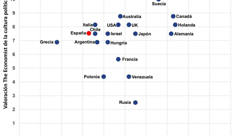 Gráfico 3 democracia.
