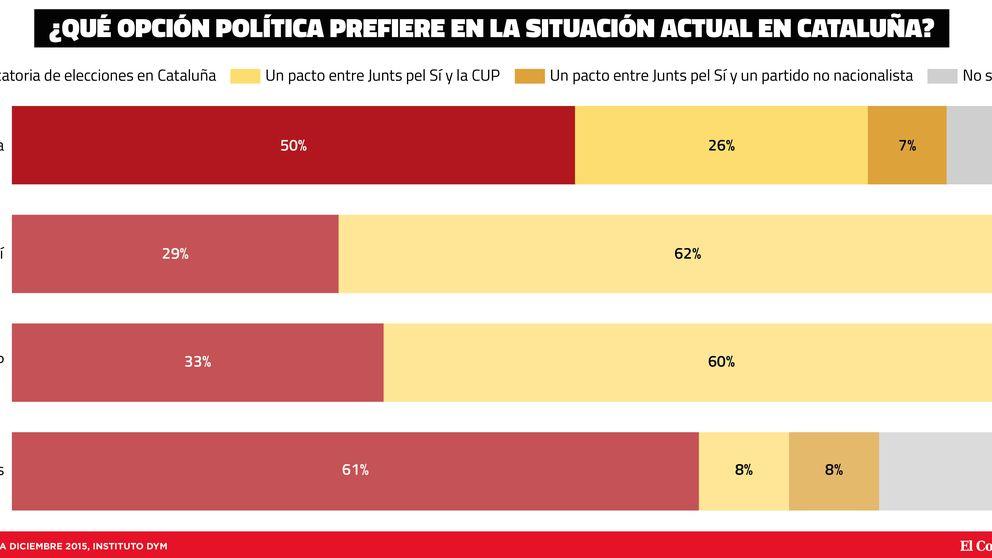 La mitad de los catalanes quiere anticipadas ya y ve a Mas 'prescindible'