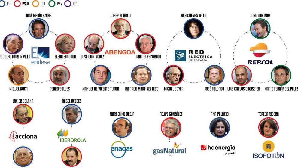 El sector eléctrico da trabajo a 24 excargos públicos españoles