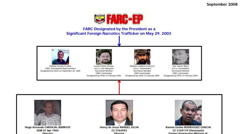 Cuadro esquema de los acusados por EEUU de narcotráfico