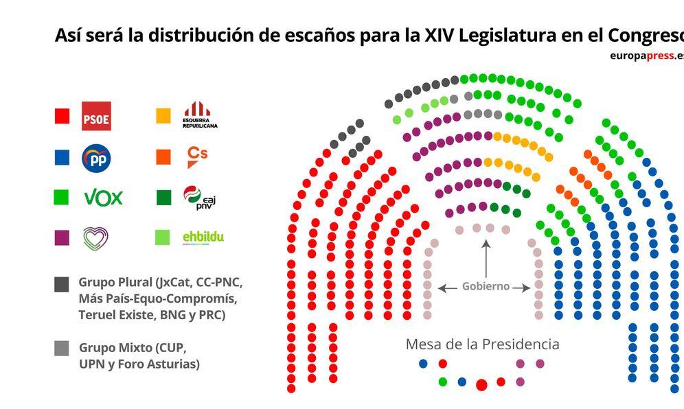 Foto: La distribución de escaños de esta XIV Legislatura, aprobada este 23 de diciembre en la Mesa del Congreso. (Europa Press)