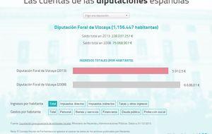Las diputaciones vascas manejan 5.000 millones más que las otras 49