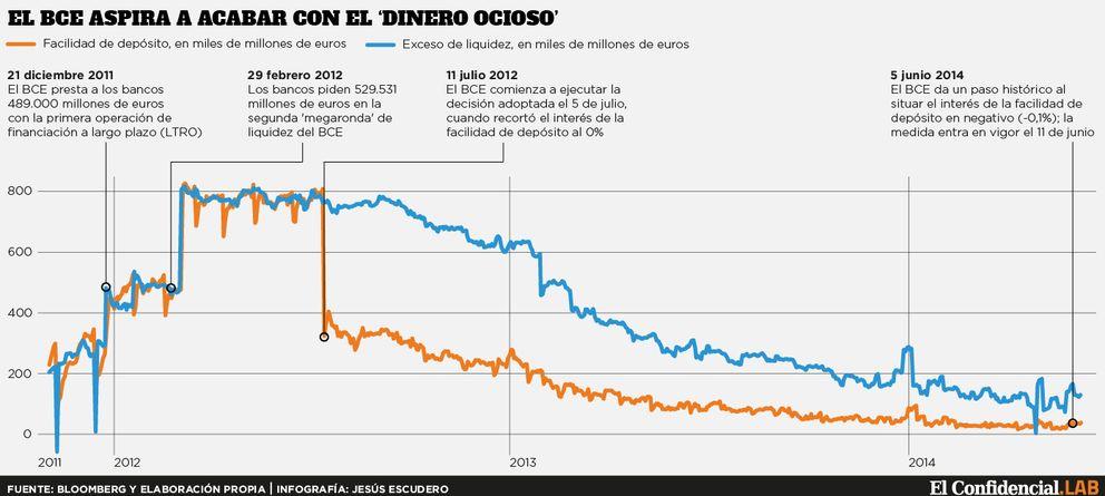 Foto: El primer día de los tipos negativos del BCE solo reduce el exceso de liquidez en un 7%