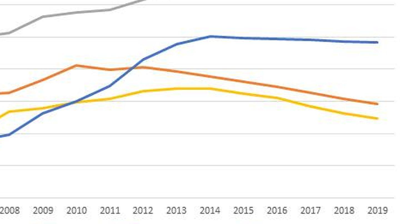 Deuda pública sobre PIB. (Fuente: FMI)