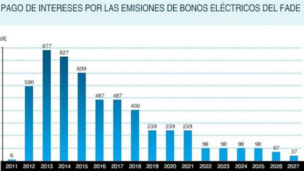 España pagará 5.580 millones sólo en intereses por financiar el déficit de tarifa