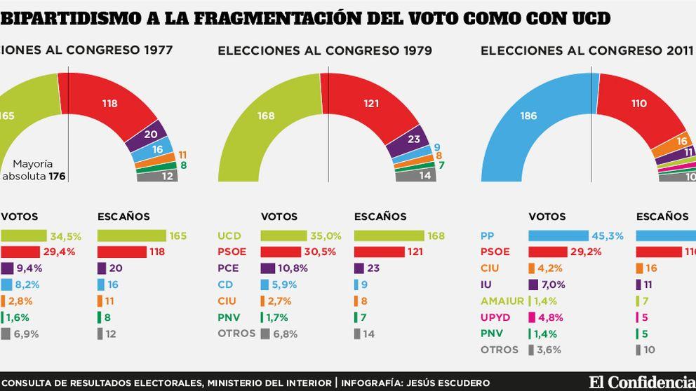 Arriola vende al PP que el 35% del voto da la victoria... gracias a Iglesias