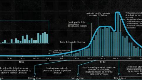 La curva de aprendizaje de China para frenar el coronavirus que todos esperan emular