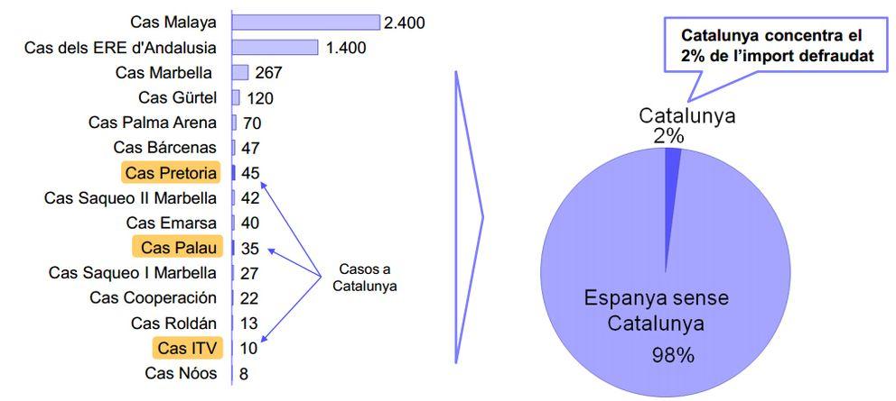 Foto: Los casos de corrupción con el mayor importe defraudado en millones de euros, según el citado estudio (EC)
