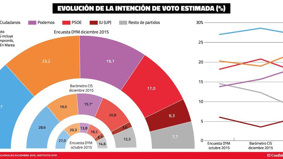 La semana negra de Pedro Sánchez: Podemos (19,1%) es tercero y ya supera al PSOE (17%)