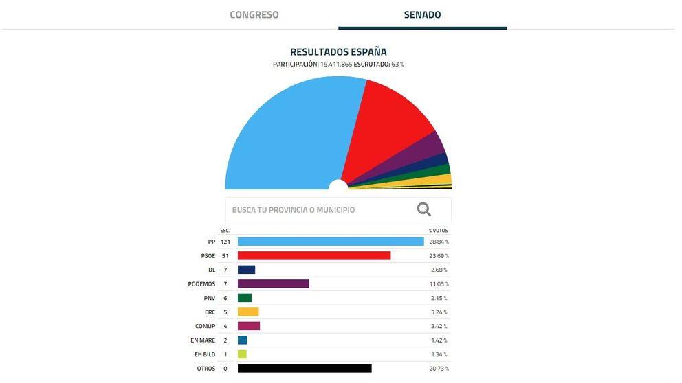 El PP consigue mayoría absoluta en el Senado y Ciudadanos es inexistente