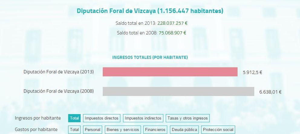 Las tres diputaciones vascas manejan 5.000 millones más que la suma de las 49 restantes