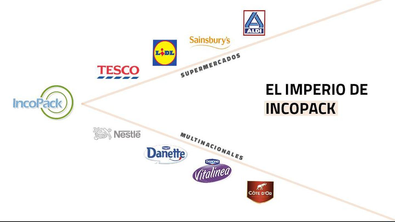 ¿Con qué marcas trabaja Incopack? (Imagen: Brenda Valverde)