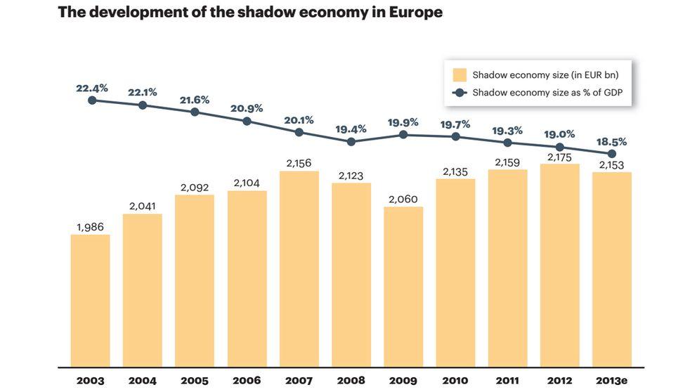 La economía sumergida cae al nivel más bajo en una década
