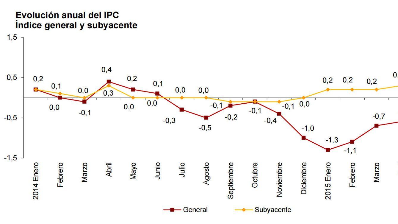 La inflación sigue en negativo (-0,6%) pese a la aceleración del PIB y la política del BCE