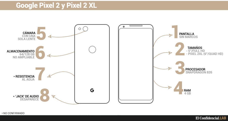 Vista de las novedades del Pixel 2 y el Pixel 2 XL. (El Confidencial LAB)