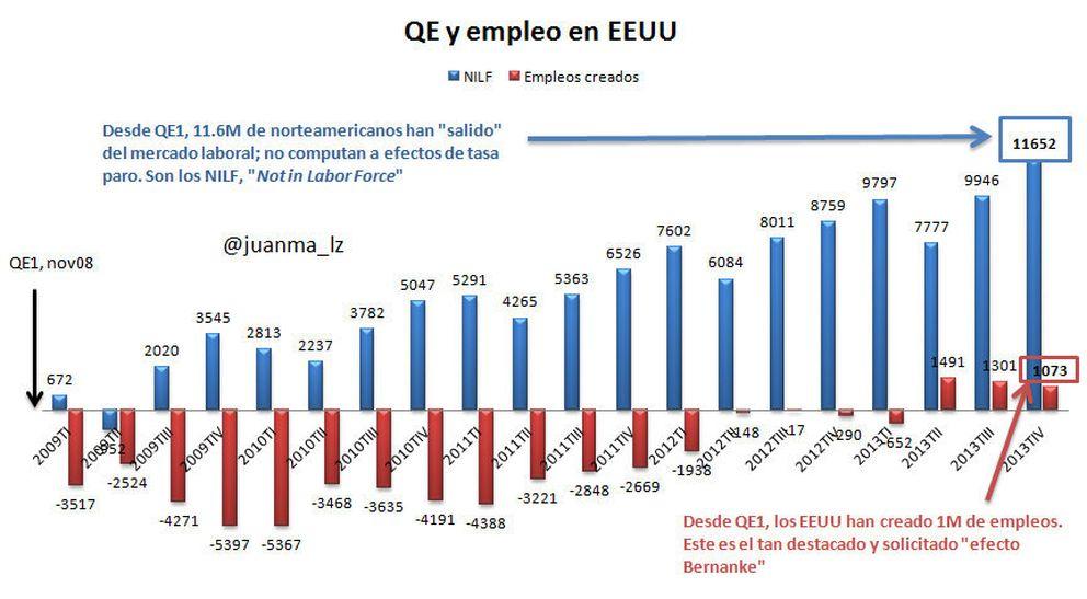 Fuente: Elaboración propia a partir del Bureau of Labor Statistics.