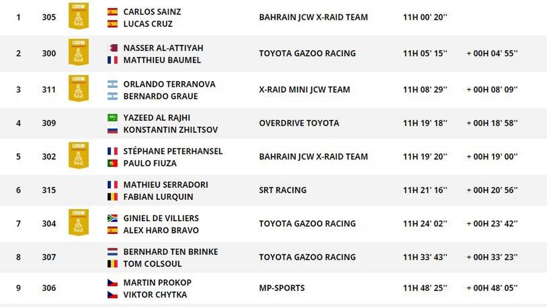 Así va la general del Dakar en coches tras la tercera etapa.