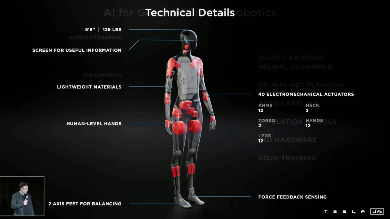 Diagrama de los actuadores del Tesla Bot (Tesla)