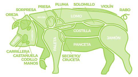 Carnes secretas: descubre cuáles son los mejores cortes del ibérico