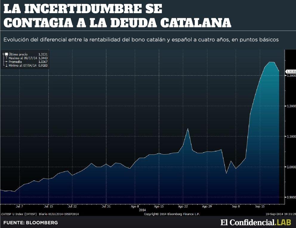 Foto: El referéndum separatista de Escocia le da un zarpazo al bono catalán en los mercados