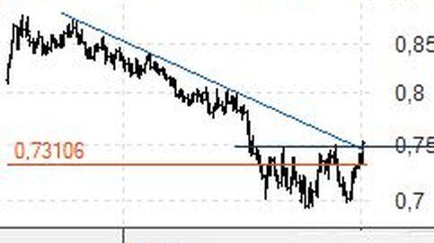 La libra quiere depreciarse en tendencia