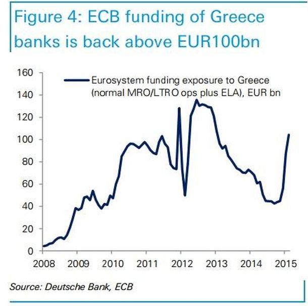 Foto: Préstamos del BCE a los bancos griegos (ELA, MRO y LTRO) (Fuente:BCE y Deutsche Bank).