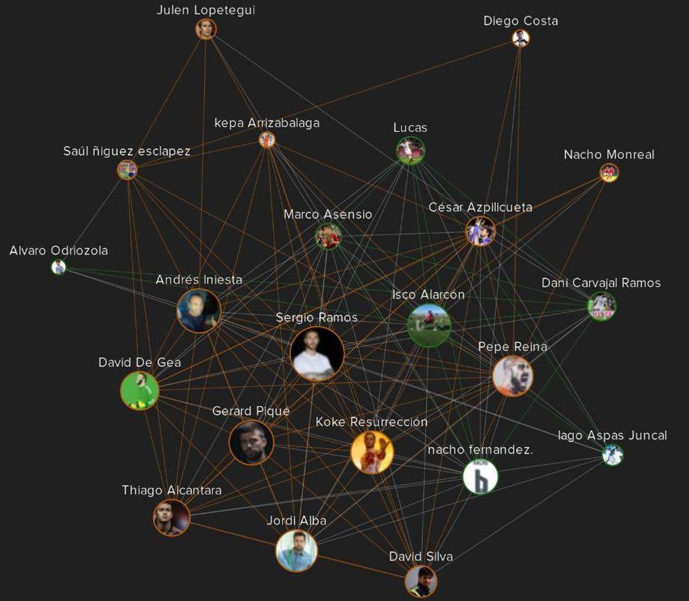 Foto: Gráfico de relaciones personales de los seleccionados en Twitter