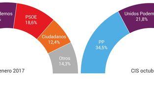 Según el CIS, España se serena