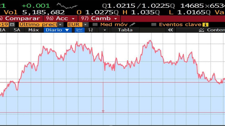 Evolución de las acciones de Banco Sabadell desde el Brexit. (Bloomberg)