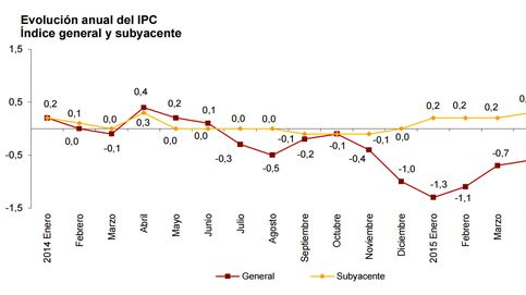 La inflación sigue en negativo (-0,6%) pese a la aceleración del PIB y el BCE