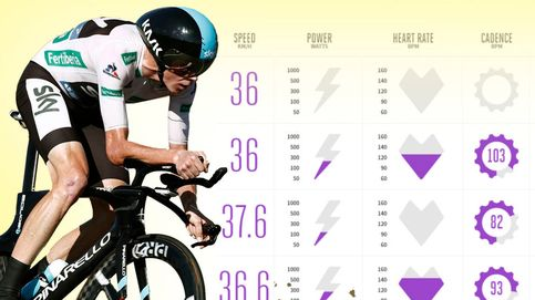 Nace el ciclismo de datos, la nueva forma de correr y de verlo por televisión