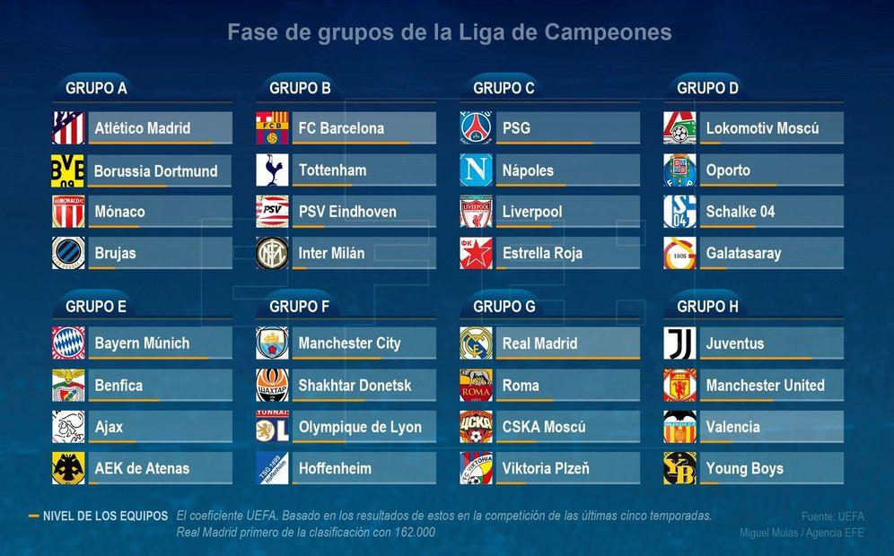 Foto: Los ocho grupos de la primera fase de la Champions. (EFE)