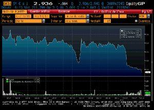 Foto: Bankia se mueve y cae a su mínimo histórico en 2,9 euros