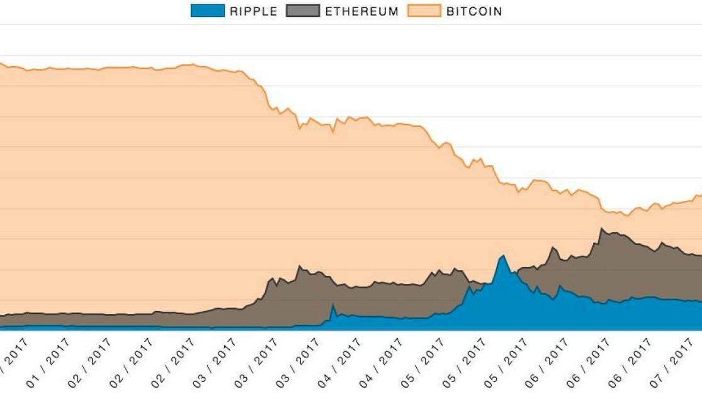 Bitcoin y Ethereum se están disputando el trono del mercado de criptomonedas.