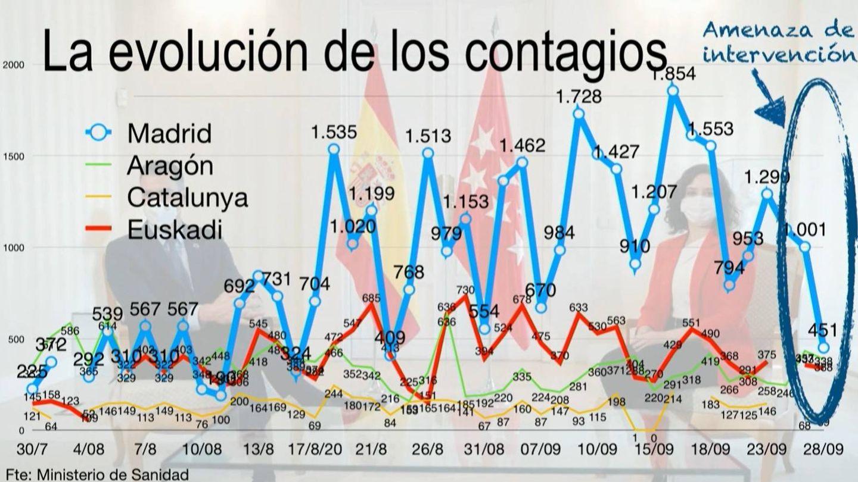 Evolución de los contagios. (Mediaset)