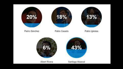 Santiago Abascal, claro vencedor del debate según los lectores de El Confidencial