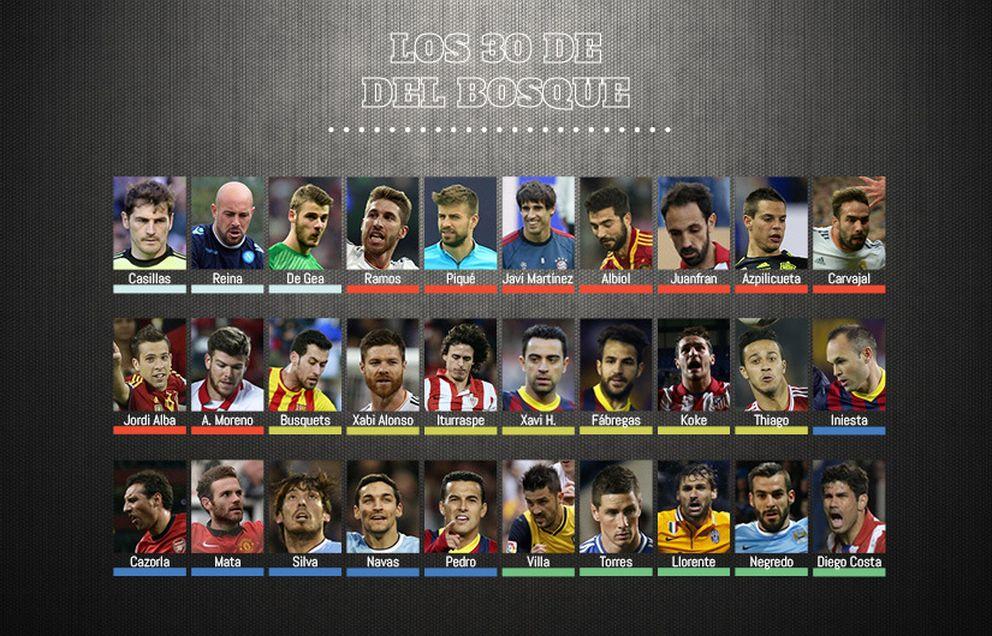 Foto: Ésta es la preselección de 30 jugadores de Del Bosque para el Mundial de Brasil (Montaje: El Confidencial.LAB)