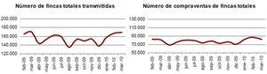 La compraventa de viviendas aumentó un 9% en marzo