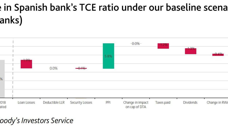 TCE, capital calculado por Moody's
