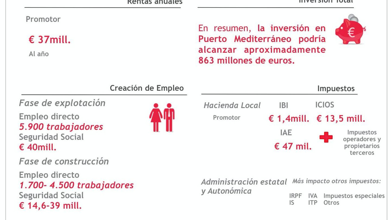 Cifras básicas del proyecto de Puerto Mediterráneo.