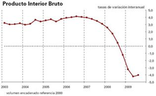 Foto: El PIB modera su caída trimestral al 0,3%, pero se contrae un 4% en tasa interanual