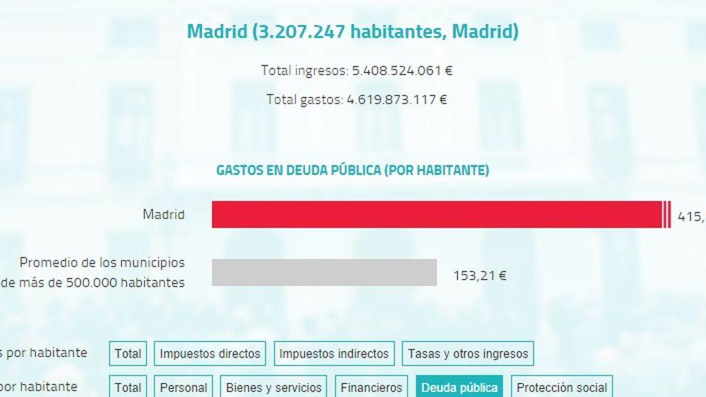¿Cuánto gasta e ingresa su ayuntamiento?