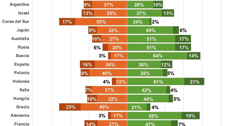 Gráfico 2 democracia.