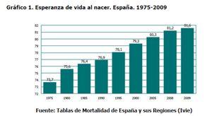 España envejece de forma acelerada: la edad media se sitúa ya en 40,9 años